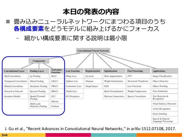 畳み込みニューラルネットワークの研究動向 Slide 3