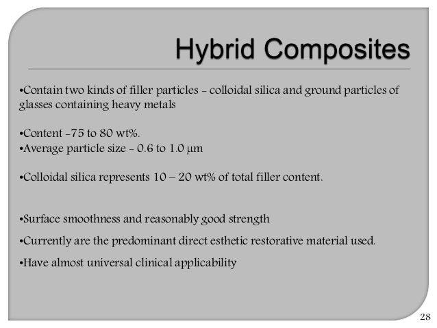 Resin based composites(Recent Advances)
