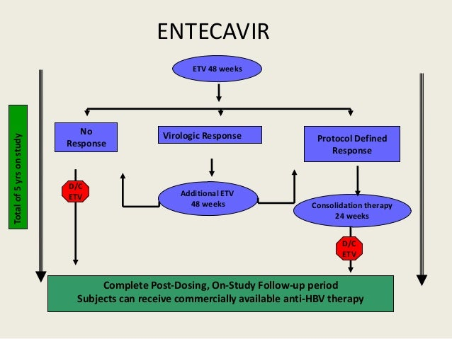 Entecavir Side Effects in Detail - Drugs.com