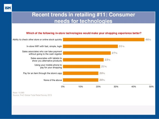 Six Market Research Trends For 2016