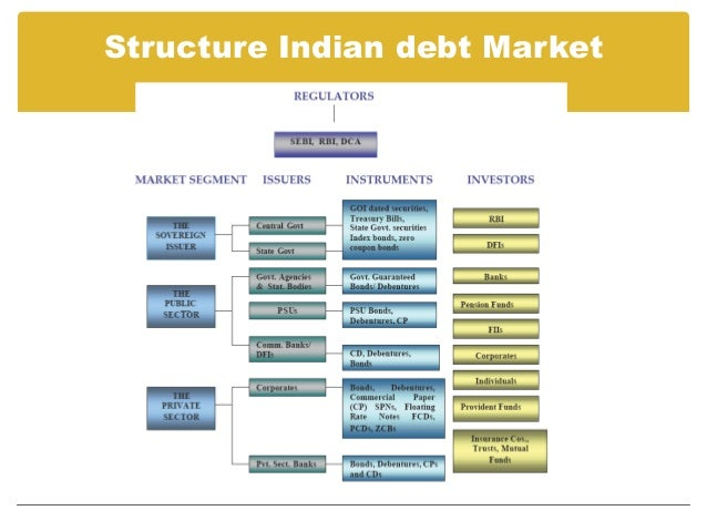bond market in india Abstract this study is a pioneering study on the factors influencing the corporate  bond market in india important aims of this study are to trace the development.