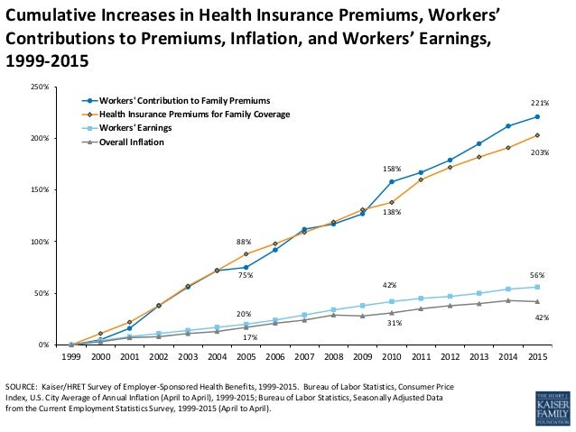 employee sponsored health insurance