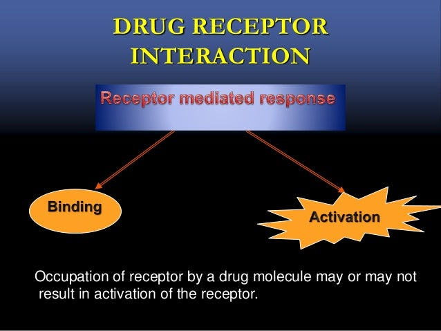 DRUG RECEPTOR INTERACTION Occupation of receptor by a drug molecule may or may not result in activation of the receptor.