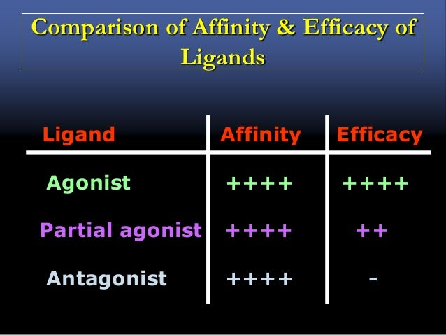 DRUG ANTAGONISM  The effect of one drug is diminished or completely abolished in the presence of another. CLASSIFICATION ...