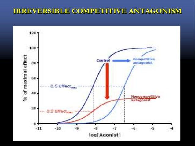 Drug Receptors intercaction and Drug antagonism : Dr Rahul Kunkulol's Power point preparations