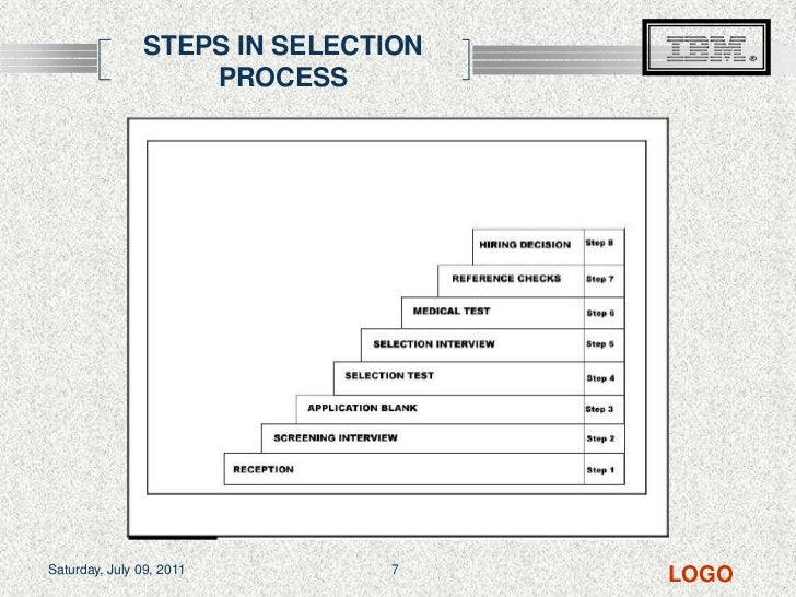 term paper on recruitment and selection process Essay writing guide learn why is effective recruitment and selection important to the recruitment and selection process is important to all organisations but.
