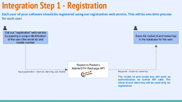 Recharge API Integration in Retail POS Software or App