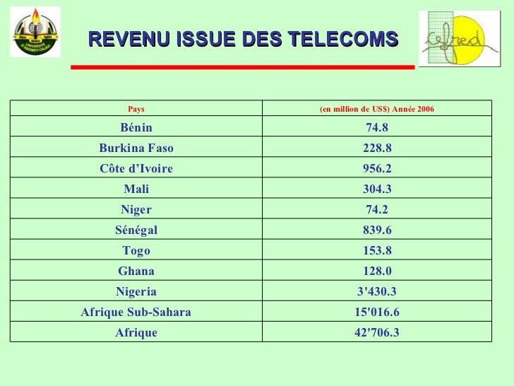 REVENU ISSUE DES TELECOMS 42'706.3 Afrique 15'016.6 Afrique Sub-Sahara 3'430.3 Nigeria 128.0 Ghana 153.8 Togo 839.6 Sénéga...