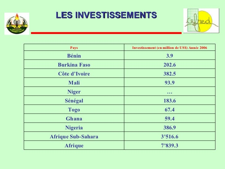 LES INVESTISSEMENTS 7'839.3 Afrique 3'516.6 Afrique Sub-Sahara 386.9 Nigeria 59.4 Ghana 67.4 Togo 183.6 Sénégal … Niger 93...