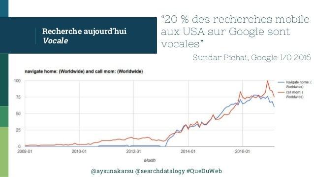 "@aysunakarsu @searchdatalogy #QueDuWeb Recherche aujourd'hui Vocale ""20 % des recherches mobile aux USA sur Google sont vo..."