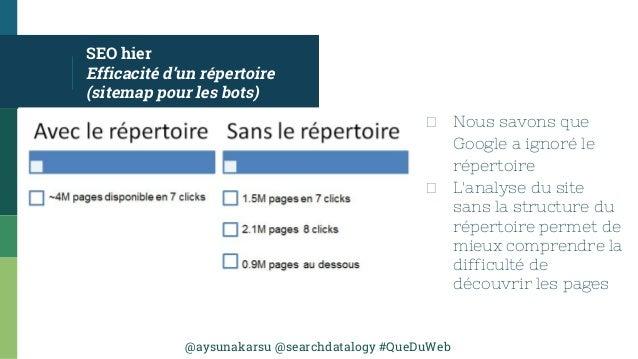 @aysunakarsu @searchdatalogy #QueDuWeb SEO hier Efficacité d'un répertoire (sitemap pour les bots) Nous savons que Google ...