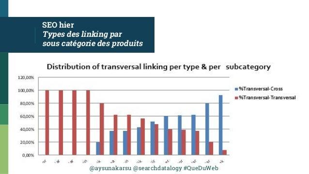 @aysunakarsu @searchdatalogy #QueDuWeb SEO hier Types des linking par sous catégorie des produits