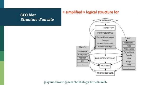 @aysunakarsu @searchdatalogy #QueDuWeb SEO hier Structure d'un site