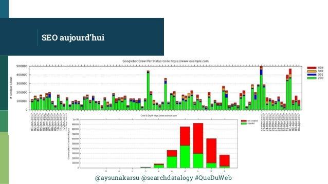 @aysunakarsu @searchdatalogy #QueDuWeb SEO aujourd'hui