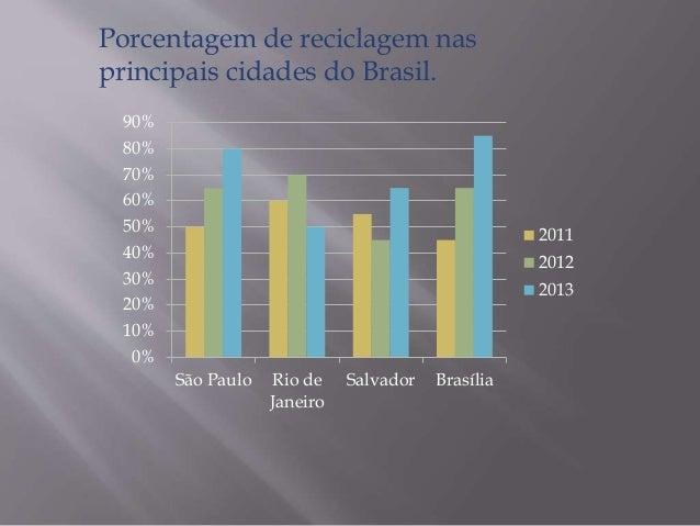 90%  80%  70%  60%  50%  40%  30%  20%  10%  0%  São Paulo Rio de  Janeiro  Salvador Brasília  2011  2012  2013  Porcentag...