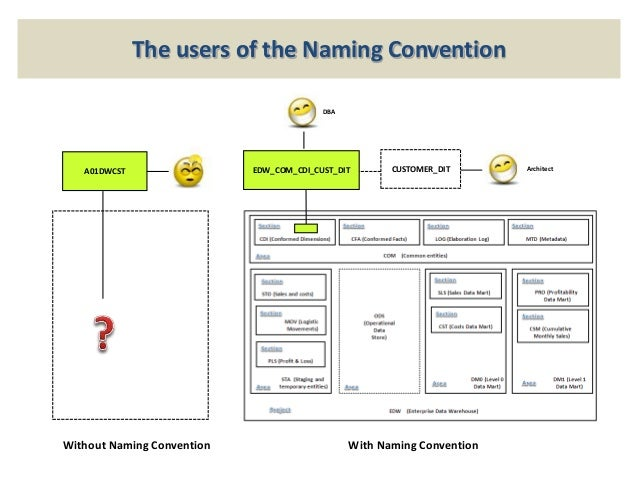 Naming Convention: Recipes 8 Of Data Warehouse And Business Intelligence