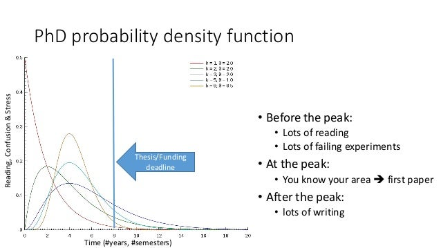 PhD probability density function •