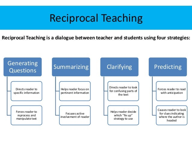 Modeling How to Guide The Discussion • http://www.readingrockets.org/strategies/reci procal_teaching (2 min. intro)