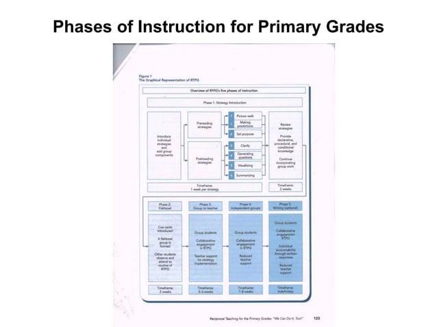 Phase I: Guided ReadingImage url: http://projects.coe.uga.edu/epltt/images/9/9c/Reci_5.jpg