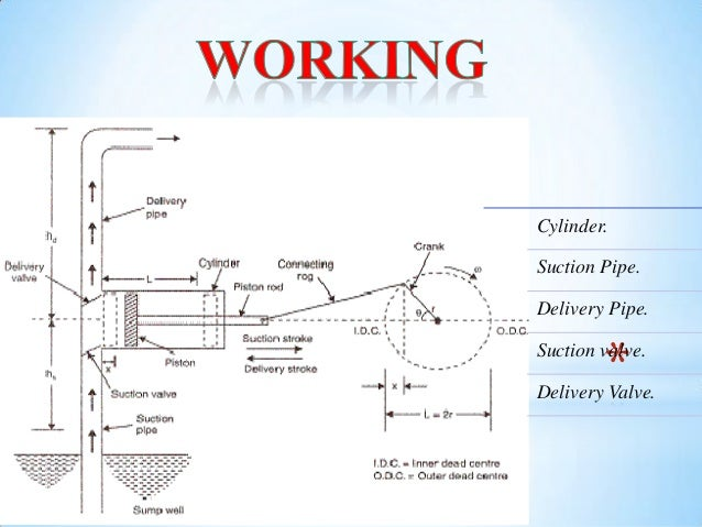 reciprocating pump working principle