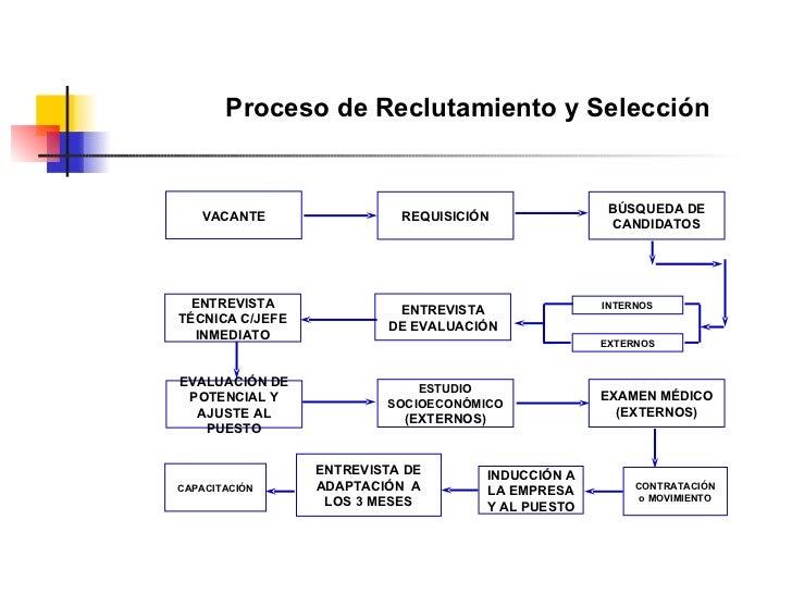Reclutamiento Y Seleccion Del Personal