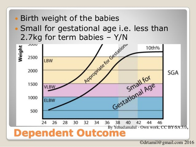 ©drtamil@gmail.com 2016 Factors Affecting SGA SGA (Y/N) (Birth weight) Mother's Nutrition (BMI/Obesity) •Weight •Height Sm...
