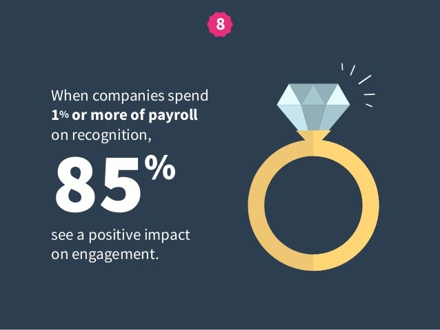 85% When companies spend 1% or more of payroll on recognition, see a positive impact  on engagement. 8