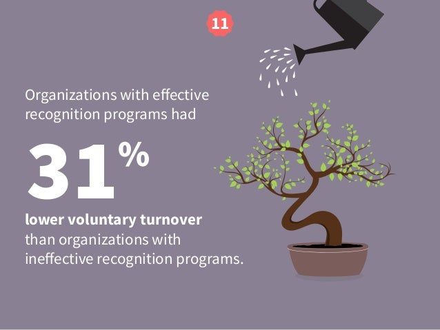 31% Organizations with effective recognition programs had lower voluntary turnover than organizations with ineffective recog...