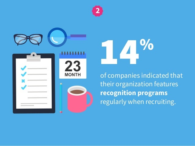 14% of companies indicated that their organization features recognition programs regularly when recruiting. 2