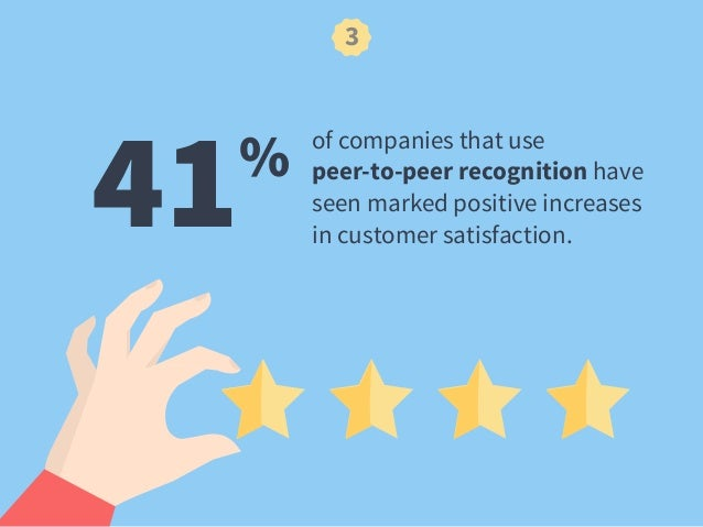 41% of companies that use peer-to-peer recognition have  seen marked positive increases  in customer satisfaction. 3