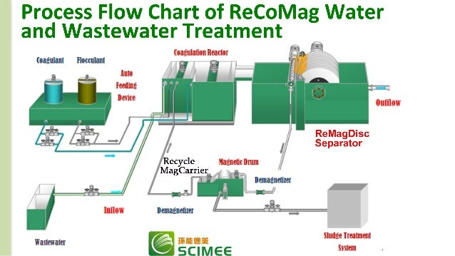 Recomag is a rare earth magnet based underground wastewater treatment recomag is a rare earth magnet based underground wastewater treatment solution to underground influent sciox Gallery