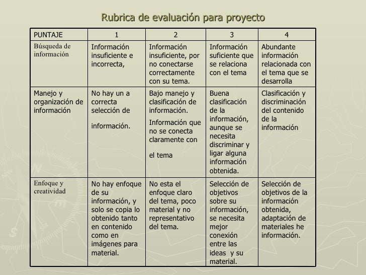 Rubrica de evaluación para proyecto Selección de objetivos de la información obtenida, adaptación de materiales he informa...