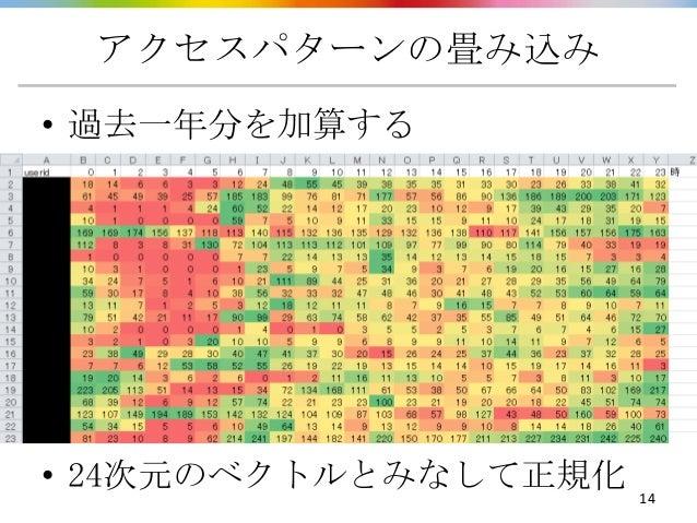 アクセスパターンの畳み込み• 過去一年分を加算する• 24次元のベクトルとみなして正規化   14