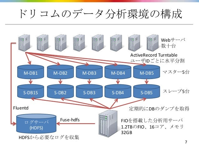 ドリコムのデータ分析環境の構成                                                        Webサーバ                                             ...