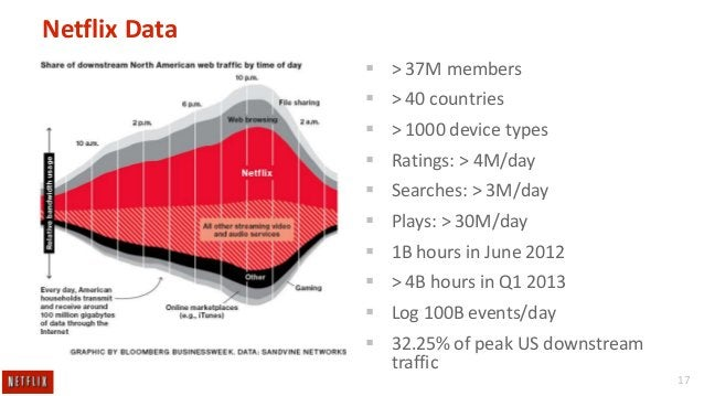 Netflix Data  > 37M members  > 40 countries   > 1000 device types  Ratings: > 4M/day  Searches: > 3M/day   Plays: > ...
