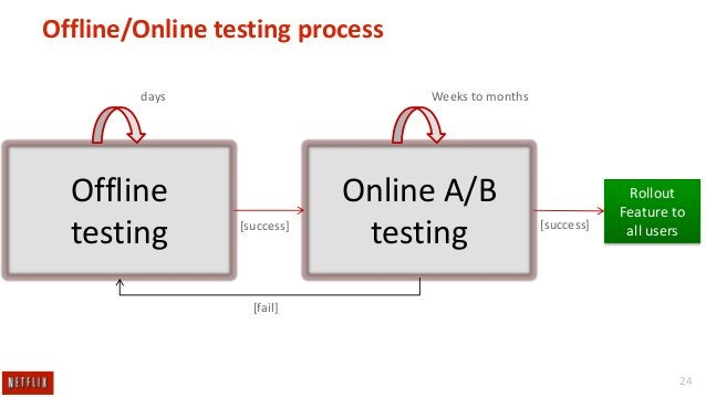Offline/Online testing process Weeks to months  days  Offline testing  [success]  Online A/B testing  [success]  Rollout F...