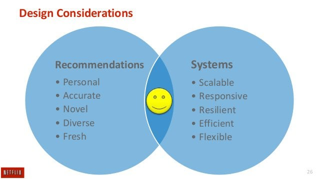 Design Considerations  Recommendations  Systems  • Personal • Accurate • Novel • Diverse • Fresh  • Scalable • Responsive ...