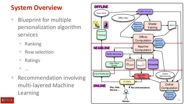System Overview  OFFLINE Netflix.Hermes  Query results   Blueprint for multiple personalization algorithm services  Ranki...