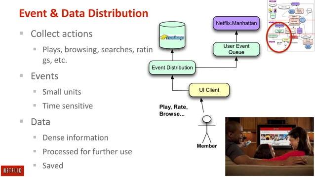 OFFLINE Netflix.Hermes  Query results  Offline Data  Event & Data Distribution  Machine Learning Algorithm  Netflix.Manhattan...