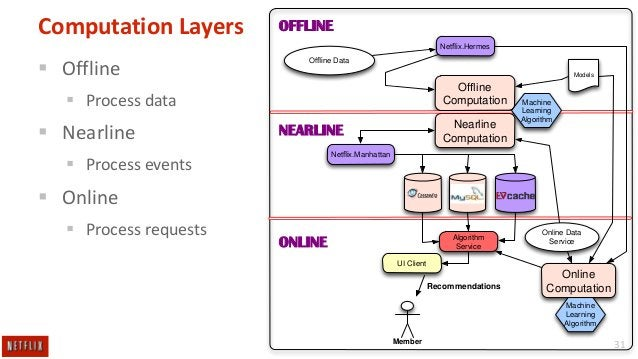 Computation Layers  OFFLINE Netflix.Hermes   Offline  Offline Data Models  Offline Computation   Process data   Nearline  ...