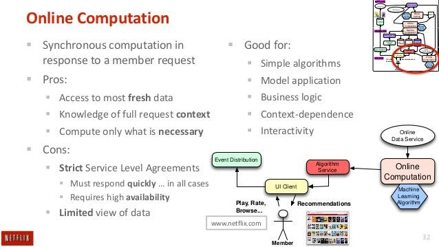 OFFLINE Netflix.Hermes  Query results  Offline Data  Online Computation  Machine Learning Algorithm  Model training  Offline ...