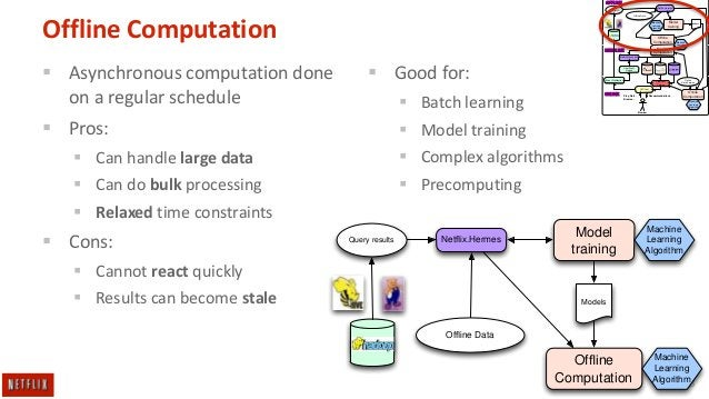 OFFLINE Netflix.Hermes  Query results  Offline Data  Offline Computation  Machine Learning Algorithm  Model training  Offline...