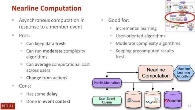 OFFLINE Netflix.Hermes  Query results  Offline Data  Nearline Computation  Machine Learning Algorithm  Model training  Offlin...