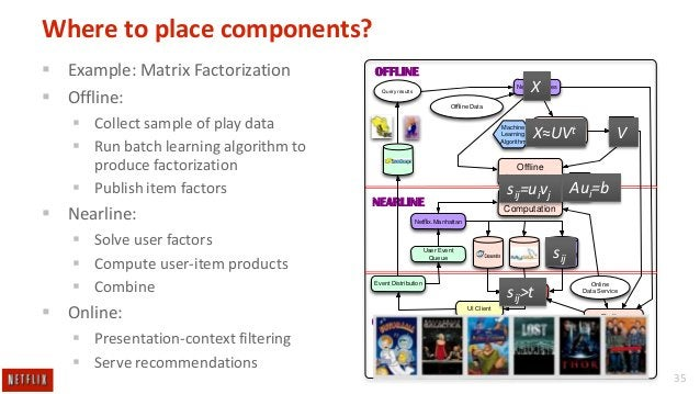 Where to place components?  Example: Matrix Factorization  Offline:  Collect sample of play data  Run batch learning a...