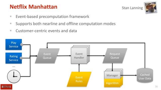 Netflix Manhattan  Stan Lanning   Event-based precomputation framework  Supports both nearline and offline computation m...