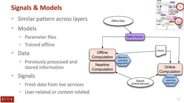 OFFLINE Netflix.Hermes  Query results  Offline Data  Signals & Models  Machine Learning Algorithm  Model training  Offline Co...