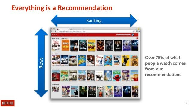 Everything is a Recommendation  Rows  Ranking  Over 75% of what people watch comes from our recommendations  8