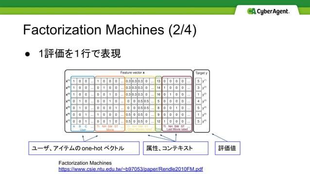 ● 1評価を1行で表現 Factorization Machines (2/4) Factorization Machines https://www.csie.ntu.edu.tw/~b97053/paper/Rendle2010FM.pdf...