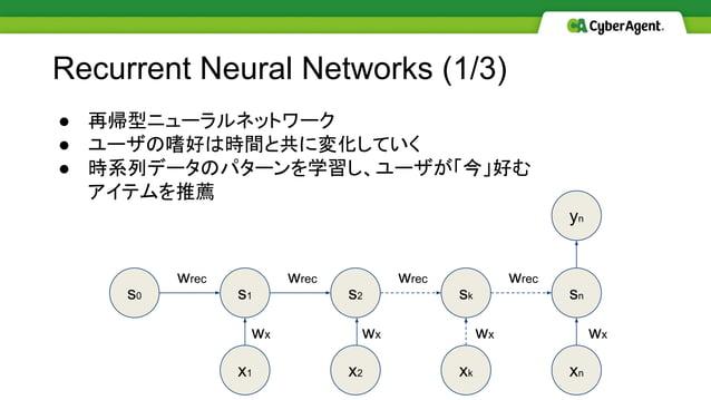 ● 再帰型ニューラルネットワーク ● ユーザの嗜好は時間と共に変化していく ● 時系列データのパターンを学習し、ユーザが「今」好む アイテムを推薦 Recurrent Neural Networks (1/3) s0 s1 s2 sk sn x...