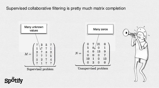 Supervised collaborative filtering is pretty much matrix completion